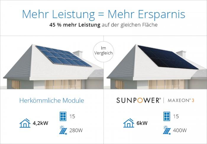 Sunpower Photovoltaik Module